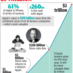 The Apple Timeline- From Bankruptcy to A Trillion Dollar Company
